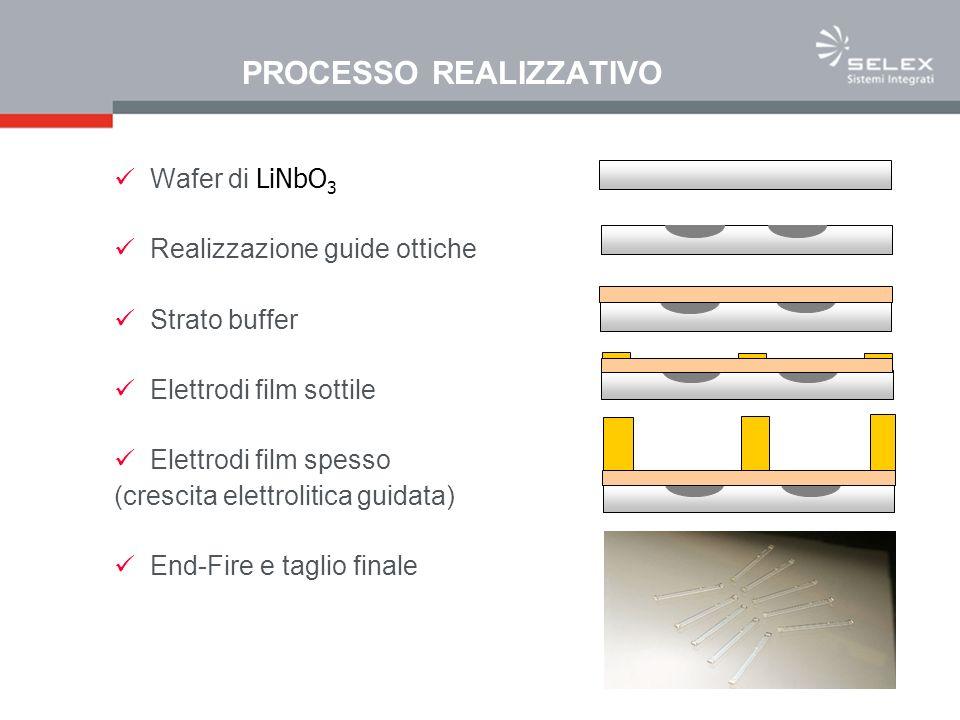 PROCESSO REALIZZATIVO Wafer di LiNbO 3 Realizzazione guide ottiche Strato buffer Elettrodi film sottile Elettrodi film spesso (crescita elettrolitica guidata) End-Fire e taglio finale