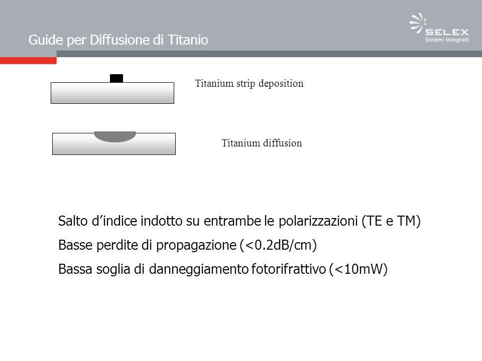 Guide per Diffusione di Titanio Titanium strip deposition Titanium diffusion Salto dindice indotto su entrambe le polarizzazioni (TE e TM) Basse perdite di propagazione (<0.2dB/cm) Bassa soglia di danneggiamento fotorifrattivo (<10mW)