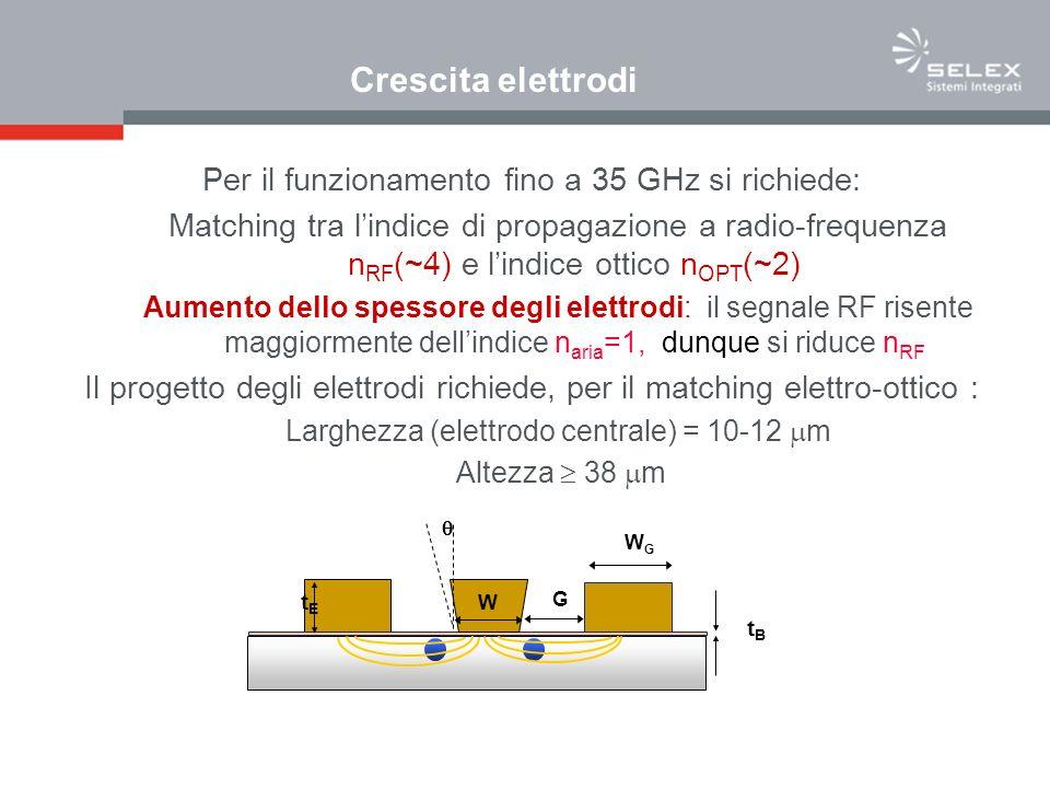 Crescita elettrodi G tBtB tEtE WGWG W Per il funzionamento fino a 35 GHz si richiede: Matching tra lindice di propagazione a radio-frequenza n RF (~4) e lindice ottico n OPT (~2) Aumento dello spessore degli elettrodi: il segnale RF risente maggiormente dellindice n aria =1, dunque si riduce n RF Il progetto degli elettrodi richiede, per il matching elettro-ottico : Larghezza (elettrodo centrale) = 10-12 m Altezza 38 m
