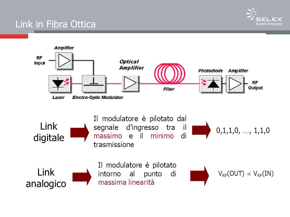 Link in Fibra Ottica Link digitale Link analogico Il modulatore è pilotato dal segnale dingresso tra il massimo e il minimo di trasmissione 0,1,1,0, …, 1,1,0 Il modulatore è pilotato intorno al punto di massima linearità V RF (OUT) V RF (IN)