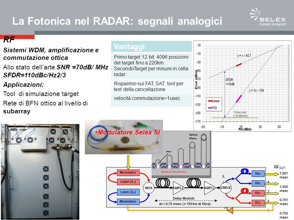 RF Sistemi WDM, amplificazione e commutazione ottica Allo stato dellarte SNR =70dB/ MHz SFDR=110dBc/Hz2/3 Applicazioni: Tool di simulazione target Rete di BFN ottico al livello di subarray MEADS Laser ( 1 ) Modulator Laser ( 2 ) Modulator Riv.