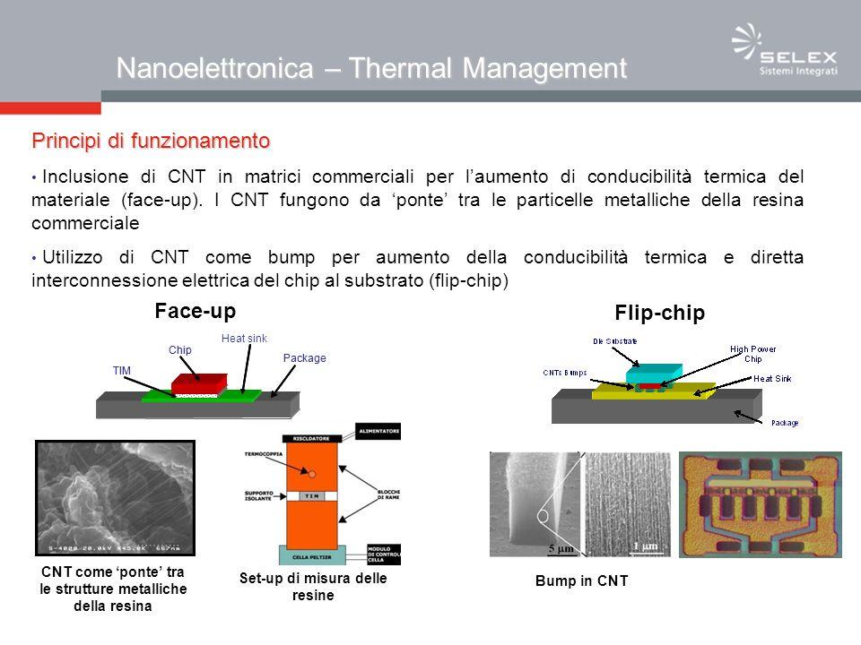 Nanoelettronica – Thermal Management Principi di funzionamento Inclusione di CNT in matrici commerciali per laumento di conducibilità termica del materiale (face-up).