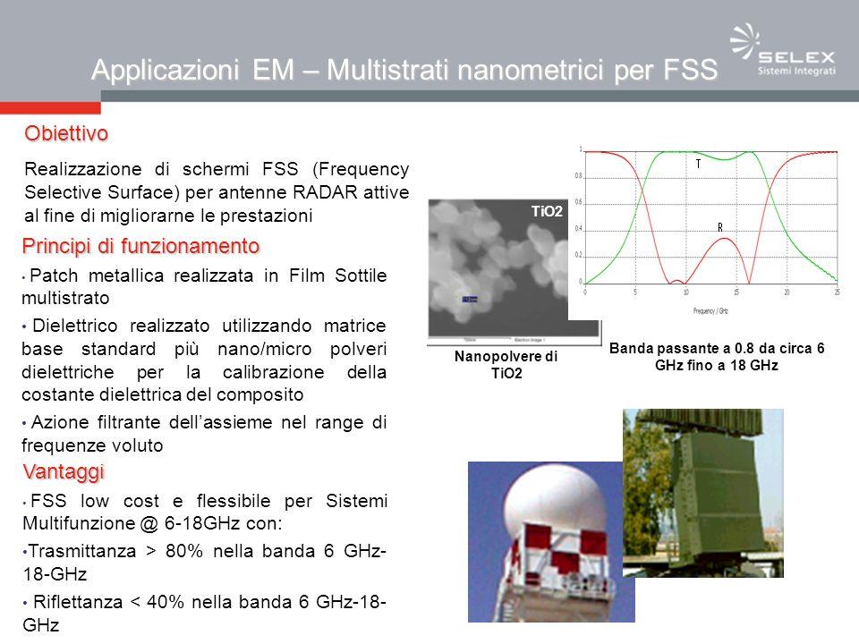 Applicazioni EM – Multistrati nanometrici per FSS Vantaggi FSS low cost e flessibile per Sistemi Multifunzione @ 6-18GHz con: Trasmittanza > 80% nella banda 6 GHz- 18-GHz Riflettanza < 40% nella banda 6 GHz-18- GHz Principi di funzionamento Patch metallica realizzata in Film Sottile multistrato Dielettrico realizzato utilizzando matrice base standard più nano/micro polveri dielettriche per la calibrazione della costante dielettrica del composito Azione filtrante dellassieme nel range di frequenze voluto Banda passante a 0.8 da circa 6 GHz fino a 18 GHz TiO2 Nanopolvere di TiO2 Obiettivo Realizzazione di schermi FSS (Frequency Selective Surface) per antenne RADAR attive al fine di migliorarne le prestazioni