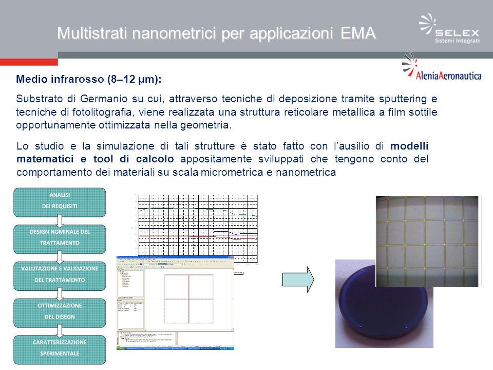 Multistrati nanometrici per applicazioni EMA Medio infrarosso (8–12 μm): Substrato di Germanio su cui, attraverso tecniche di deposizione tramite sputtering e tecniche di fotolitografia, viene realizzata una struttura reticolare metallica a film sottile opportunamente ottimizzata nella geometria.
