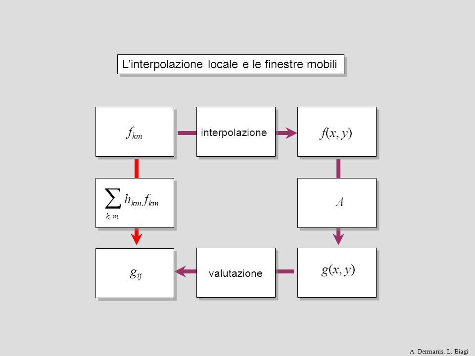 valutazione Linterpolazione locale e le finestre mobili interpolazione f km f(x, y) A g(x, y) g ij h km f km k, m A. Dermanis, L. Biagi