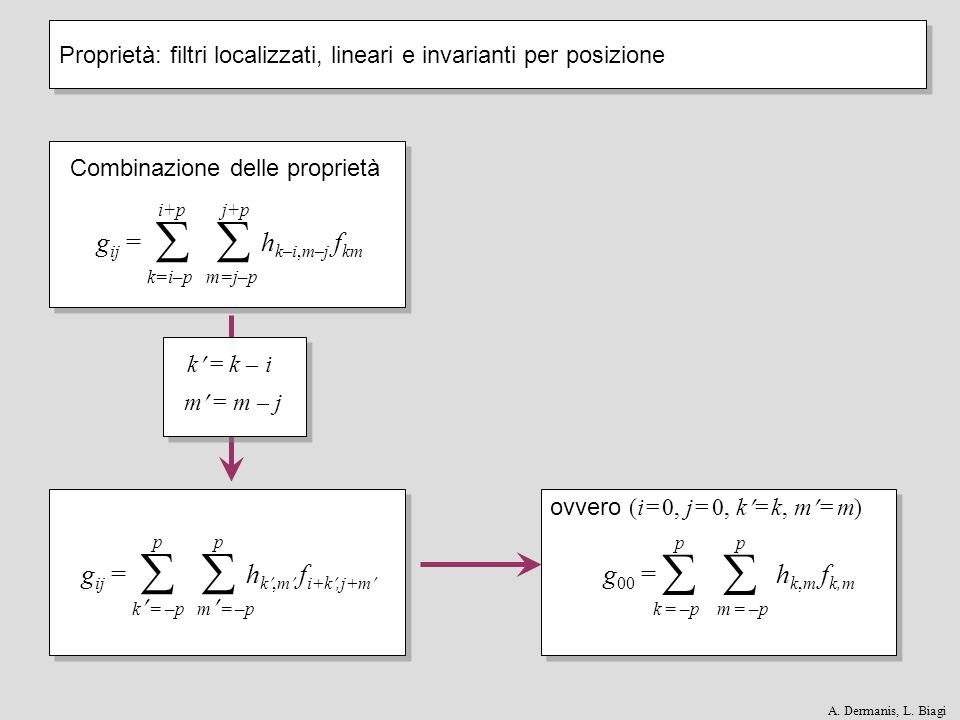j–1j–1jj+1j+1 i+1i+1 i i–1i–1 h ij f ij g 00 = h k,m f k,m k = –p m = –p p Proprietà: filtri localizzati, lineari e invarianti per posizione A.