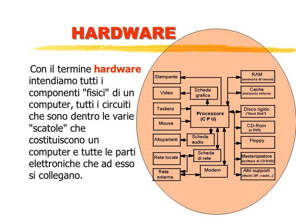 In un personal computer possiamo distinguere due componenti fondamentali, chiamate hardware (letteralmente, la parte rigida) e software, parola per la quale non esiste una traduzione ma che nasce dalla contrapposizione tra hard (duro) e soft (morbido).