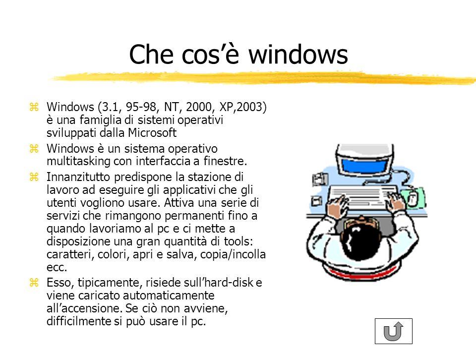Che cosè windows zWindows (3.1, 95-98, NT, 2000, XP,2003) è una famiglia di sistemi operativi sviluppati dalla Microsoft zWindows è un sistema operativo multitasking con interfaccia a finestre.