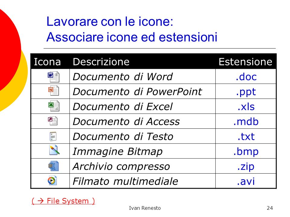 Ivan Renesto24 Lavorare con le icone: Associare icone ed estensioni IconaDescrizioneEstensione Documento di Word.doc Documento di PowerPoint.ppt Documento di Excel.xls Documento di Access.mdb Documento di Testo.txt Immagine Bitmap.bmp Archivio compresso.zip Filmato multimediale.avi ( File System )
