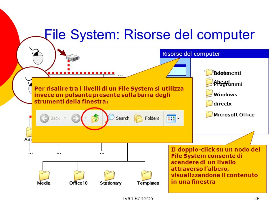 Ivan Renesto38 File System: Risorse del computer Templates Windows ProgrammiDocumenti …… Adobe Ahead … directxMicrosoft Office ……… … … MediaOffice10St
