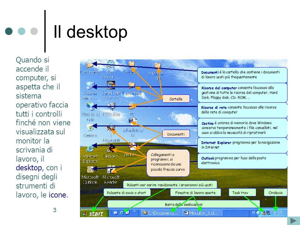 3 Quando si accende il computer, si aspetta che il sistema operativo faccia tutti i controlli finché non viene visualizzata sul monitor la scrivania di lavoro, il desktop, con i disegni degli strumenti di lavoro, le icone.