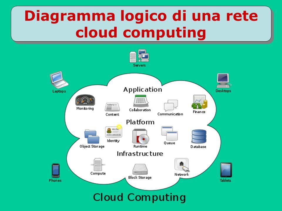 Cloud computing la memoria tra le nuvole