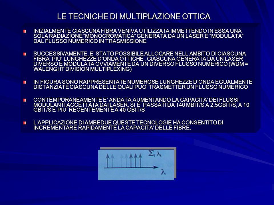 LE TECNICHE DI MULTIPLAZIONE OTTICA INIZIALMENTE CIASCUNA FIBRA VENIVA UTILIZZATA IMMETTENDO IN ESSA UNA SOLA RADIAZIONE MONOCROMATICA GENERATA DA UN