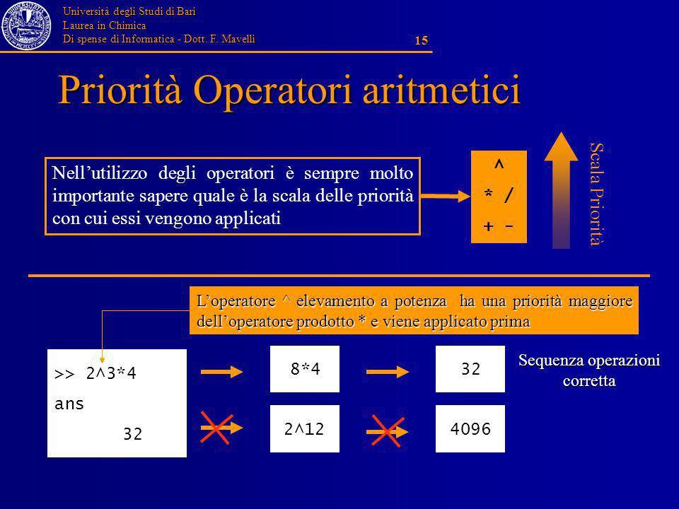 Università degli Studi di Bari Laurea in Chimica Di spense di Informatica - Dott. F. Mavelli 15 Priorità Operatori aritmetici ^ * / + - Nellutilizzo d