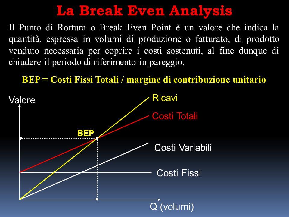 La Break Even Analysis Il Punto di Rottura o Break Even Point è un valore che indica la quantità, espressa in volumi di produzione o fatturato, di prodotto venduto necessaria per coprire i costi sostenuti, al fine dunque di chiudere il periodo di riferimento in pareggio.
