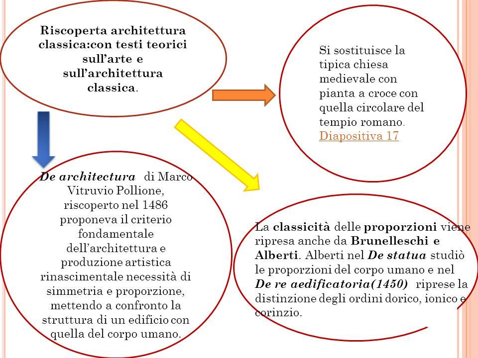 Riscoperta architettura classica:con testi teorici sullarte e sullarchitettura classica. De architectura di Marco Vitruvio Pollione, riscoperto nel 14