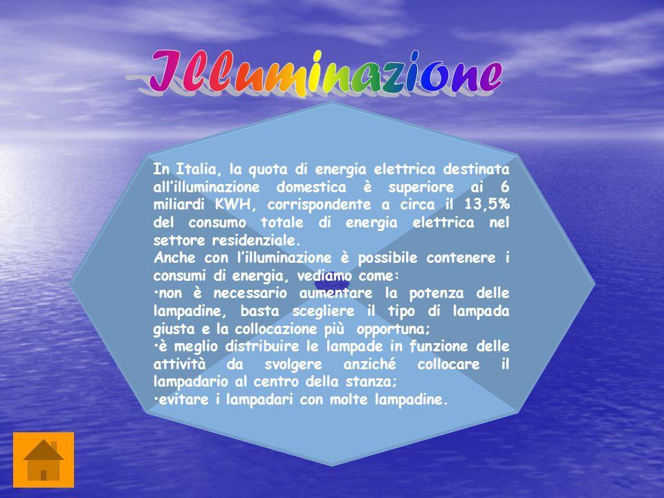 In Italia, la quota di energia elettrica destinata allilluminazione domestica è superiore ai 6 miliardi KWH, corrispondente a circa il 13,5% del consu