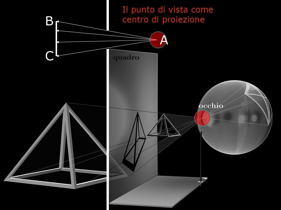 B C Il punto di vista come centro di proiezione A