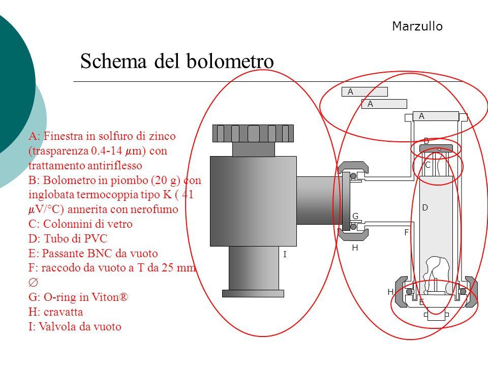 A B C D E F G H H I A A A: Finestra in solfuro di zinco (trasparenza 0.4-14 m) con trattamento antiriflesso B: Bolometro in piombo (20 g) con inglobat