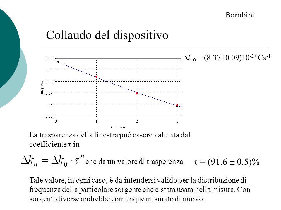 Collaudo del dispositivo La trasparenza della finestra può essere valutata dal coefficiente in = (91.6 0.5)% che dà un valore di trasperenza Tale valo
