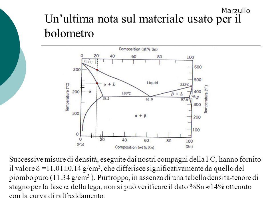 Successive misure di densità, eseguite dai nostri compagni della I C, hanno fornito il valore =11.01 0.14 g/cm 3, che differisce significativamente da
