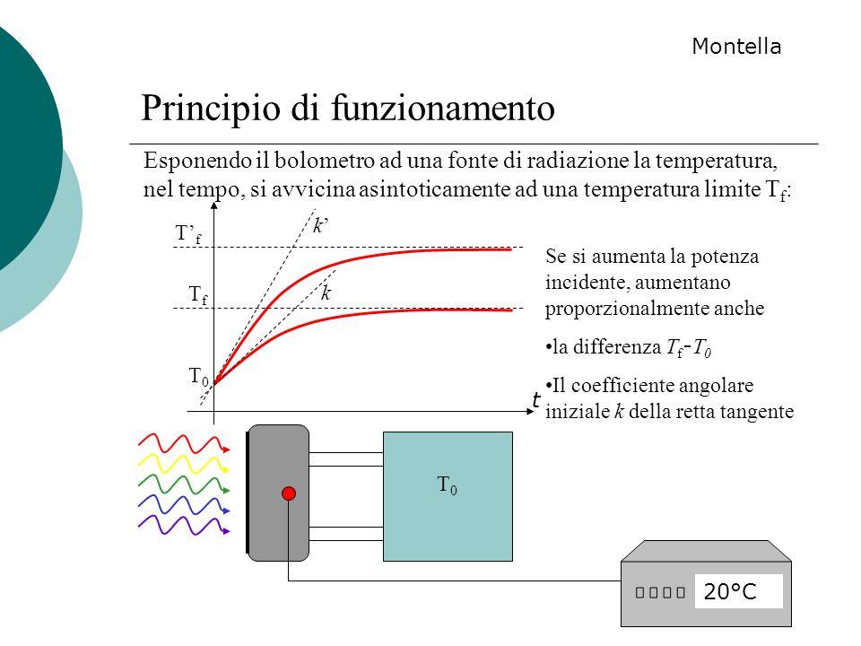 Principio di funzionamento 20°C T0T0 Esponendo il bolometro ad una fonte di radiazione la temperatura, nel tempo, si avvicina asintoticamente ad una t