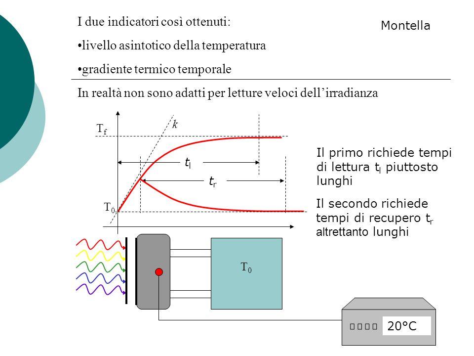 20°C T0T0 I due indicatori così ottenuti: livello asintotico della temperatura gradiente termico temporale In realtà non sono adatti per letture veloc