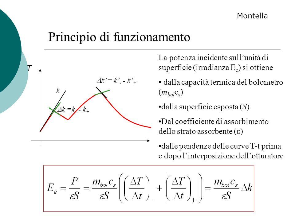 k =k - - k + k Principio di funzionamento t T La potenza incidente sullunità di superficie (irradianza E e ) si ottiene dalla capacità termica del bol