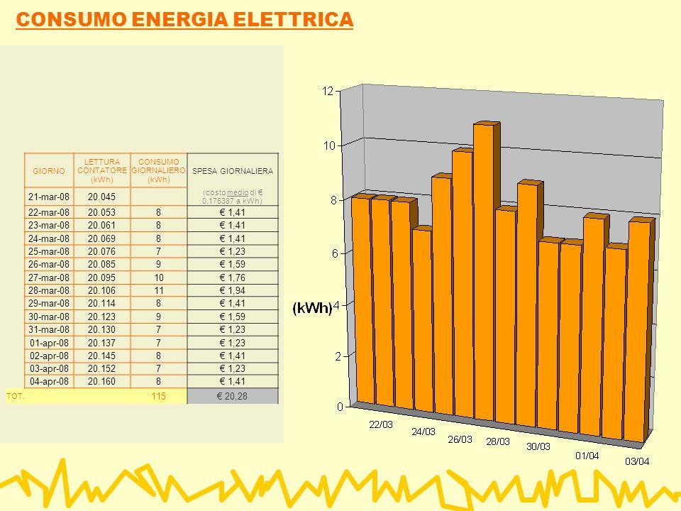 CONSUMO ENERGIA ELETTRICA GIORNO LETTURA CONTATORE (kWh) CONSUMO GIORNALIERO (kWh) SPESA GIORNALIERA 21-mar-0820.045 (costo medio di 0,176387 a kWh) 22-mar-0820.0538 1,41 23-mar-0820.0618 1,41 24-mar-0820.0698 1,41 25-mar-0820.0767 1,23 26-mar-0820.0859 1,59 27-mar-0820.09510 1,76 28-mar-0820.10611 1,94 29-mar-0820.1148 1,41 30-mar-0820.1239 1,59 31-mar-0820.1307 1,23 01-apr-0820.1377 1,23 02-apr-0820.1458 1,41 03-apr-0820.1527 1,23 04-apr-0820.1608 1,41 TOT.