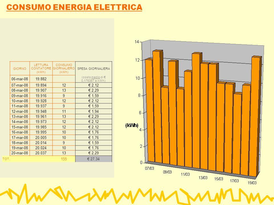 CONSUMO ENERGIA ELETTRICA GIORNO LETTURA CONTATORE (kWh) CONSUMO GIORNALIERO (kWh) SPESA GIORNALIERA 06-mar-0819.882 (costo medio di 0,176387 a kWh) 07-mar-0819.89412 2,12 08-mar-0819.90713 2,29 09-mar-0819.9169 1,59 10-mar-0819.92812 2,12 11-mar-0819.9379 1,59 12-mar-0819.94811 1,94 13-mar-0819.96113 2,29 14-mar-0819.97312 2,12 15-mar-0819.98512 2,12 16-mar-0819.99510 1,76 17-mar-0820.00510 1,76 18-mar-0820.0149 1,59 19-mar-0820.02410 1,76 20-mar-0820.03713 2,29 TOT.