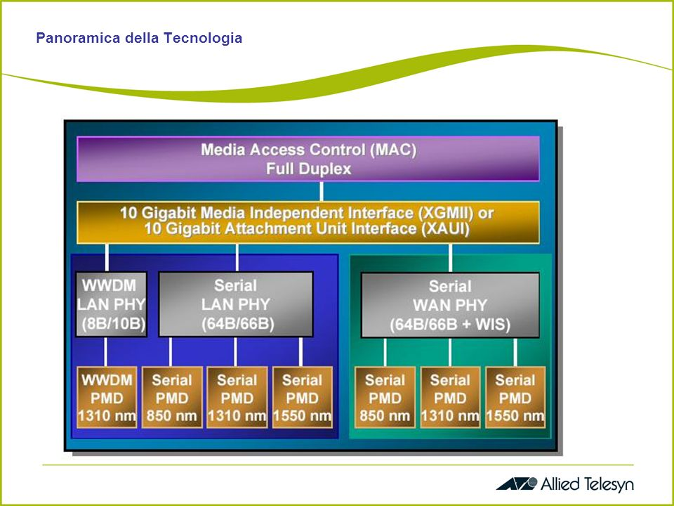 Single mode fibre – MAN connectivity Single mode fibre – Campus/Inter-bldg Multimode fibre – Data centre/Intra-bldg 1550nm Serial 1310nm Serial 1310nm WWDM 850nm Serial Panoramica della Tecnologia 0m300m65m40km10km