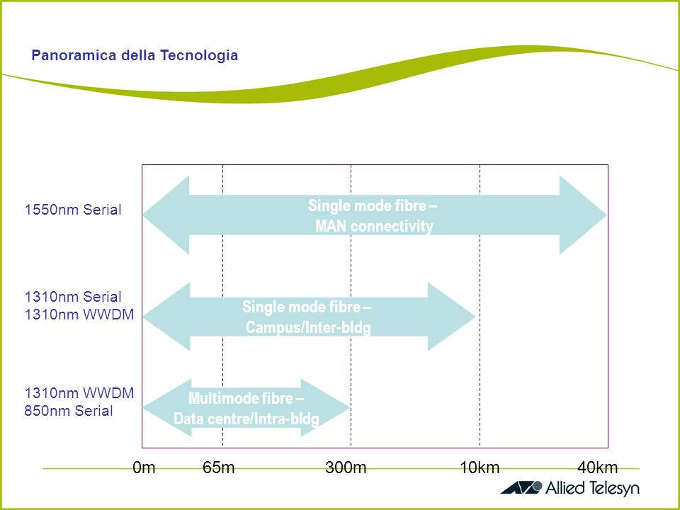 Single mode fibre – MAN connectivity Single mode fibre – Campus/Inter-bldg Multimode fibre – Data centre/Intra-bldg 1550nm Serial 1310nm Serial 1310nm WWDM 850nm Serial Panoramica della Tecnologia 0m300m65m40km10km