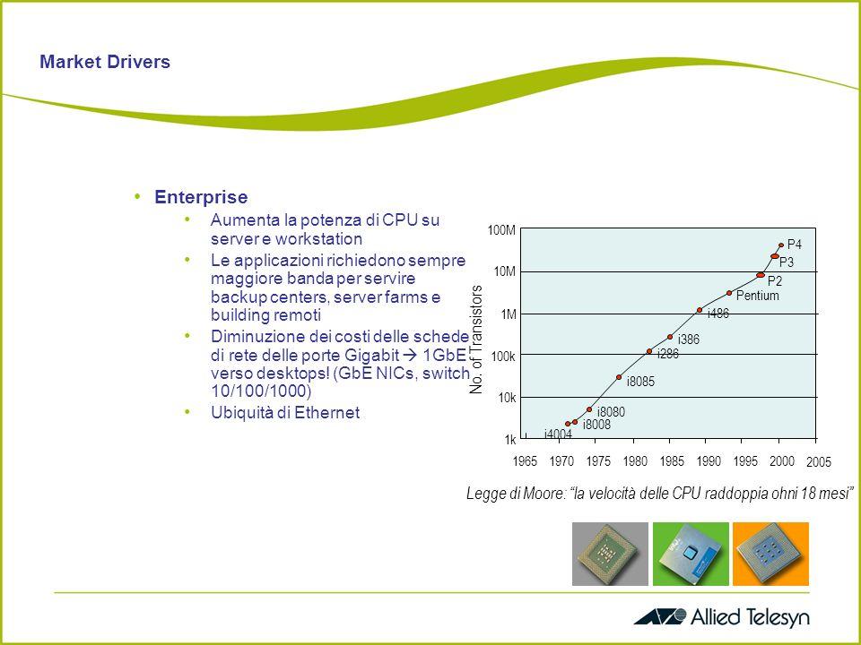 Market Drivers Enterprise Aumenta la potenza di CPU su server e workstation Le applicazioni richiedono sempre maggiore banda per servire backup centers, server farms e building remoti Diminuzione dei costi delle schede di rete delle porte Gigabit 1GbE verso desktops.