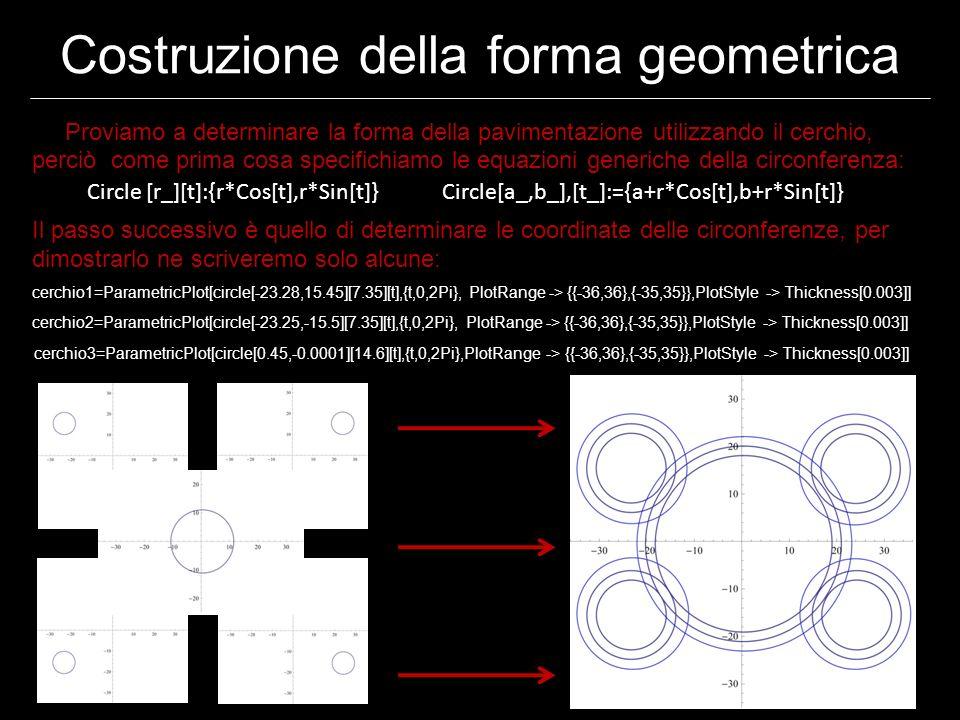 Costruzione della forma geometrica Proviamo a determinare la forma della pavimentazione utilizzando il cerchio, perciò come prima cosa specifichiamo le equazioni generiche della circonferenza: Il passo successivo è quello di determinare le coordinate delle circonferenze, per dimostrarlo ne scriveremo solo alcune: cerchio1=ParametricPlot[circle[-23.28,15.45][7.35][t],{t,0,2Pi}, PlotRange -> {{-36,36},{-35,35}},PlotStyle -> Thickness[0.003]] cerchio2=ParametricPlot[circle[-23.25,-15.5][7.35][t],{t,0,2Pi}, PlotRange -> {{-36,36},{-35,35}},PlotStyle -> Thickness[0.003]] cerchio3=ParametricPlot[circle[0.45,-0.0001][14.6][t],{t,0,2Pi},PlotRange -> {{-36,36},{-35,35}},PlotStyle -> Thickness[0.003]] Circle [r_][t]:{r*Cos[t],r*Sin[t]} Circle[a_,b_],[t_]:={a+r*Cos[t],b+r*Sin[t]}