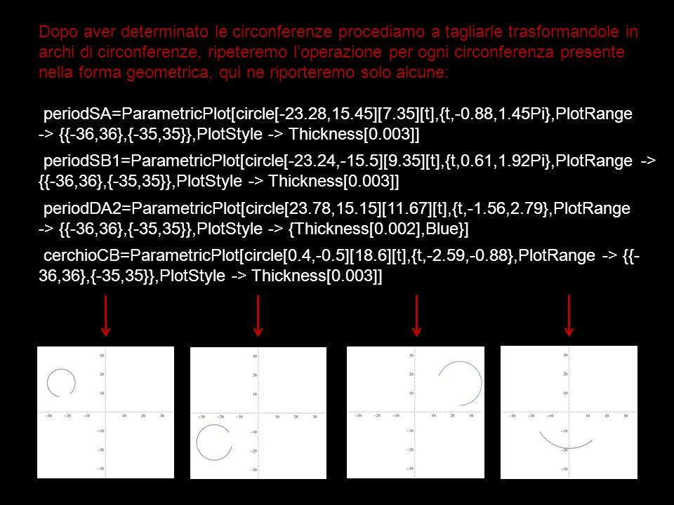 Dopo aver determinato le circonferenze procediamo a tagliarle trasformandole in archi di circonferenze, ripeteremo loperazione per ogni circonferenza presente nella forma geometrica, qui ne riporteremo solo alcune: periodSA=ParametricPlot[circle[-23.28,15.45][7.35][t],{t,-0.88,1.45Pi},PlotRange -> {{-36,36},{-35,35}},PlotStyle -> Thickness[0.003]] periodSB1=ParametricPlot[circle[-23.24,-15.5][9.35][t],{t,0.61,1.92Pi},PlotRange -> {{-36,36},{-35,35}},PlotStyle -> Thickness[0.003]] periodDA2=ParametricPlot[circle[23.78,15.15][11.67][t],{t,-1.56,2.79},PlotRange -> {{-36,36},{-35,35}},PlotStyle -> {Thickness[0.002],Blue}] cerchioCB=ParametricPlot[circle[0.4,-0.5][18.6][t],{t,-2.59,-0.88},PlotRange -> {{- 36,36},{-35,35}},PlotStyle -> Thickness[0.003]]