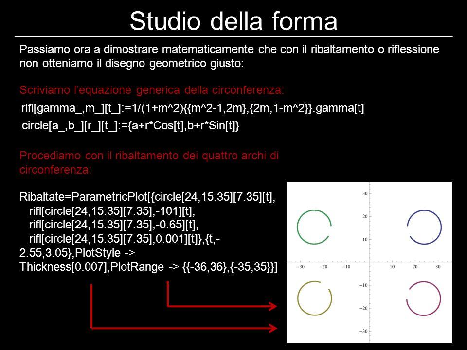 Studio della forma Passiamo ora a dimostrare matematicamente che con il ribaltamento o riflessione non otteniamo il disegno geometrico giusto: rifl[gamma_,m_][t_]:=1/(1+m^2){{m^2-1,2m},{2m,1-m^2}}.gamma[t] circle[a_,b_][r_][t_]:={a+r*Cos[t],b+r*Sin[t]} Ribaltate=ParametricPlot[{circle[24,15.35][7.35][t], rifl[circle[24,15.35][7.35],-101][t], rifl[circle[24,15.35][7.35],-0.65][t], rifl[circle[24,15.35][7.35],0.001][t]},{t,- 2.55,3.05},PlotStyle -> Thickness[0.007],PlotRange -> {{-36,36},{-35,35}}] Scriviamo lequazione generica della circonferenza: Procediamo con il ribaltamento dei quattro archi di circonferenza: