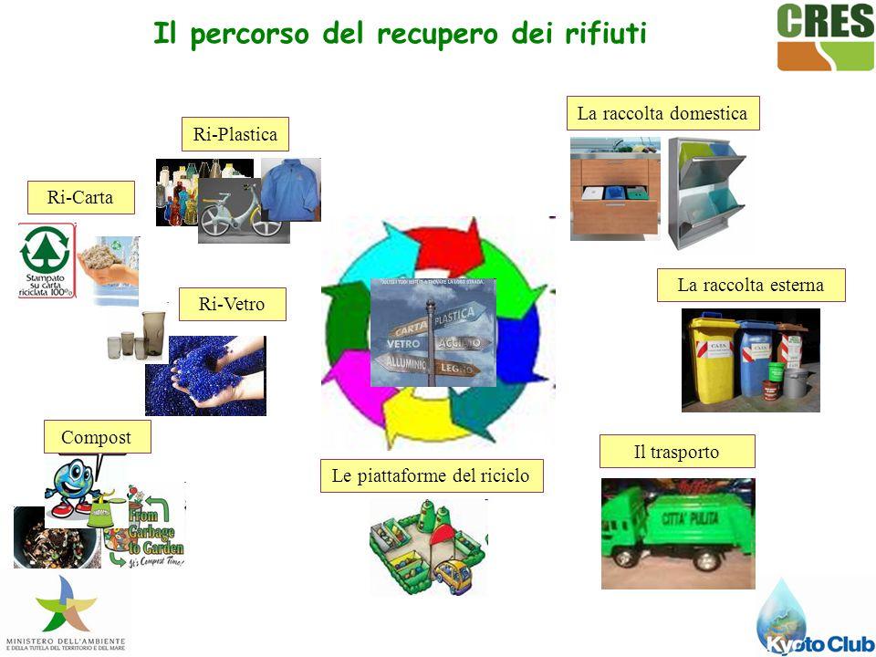 Il percorso del recupero dei rifiuti La raccolta domesticaLa raccolta esternaIl trasportoLe piattaforme del ricicloRi-VetroRi-CartaCompostRi-Plastica