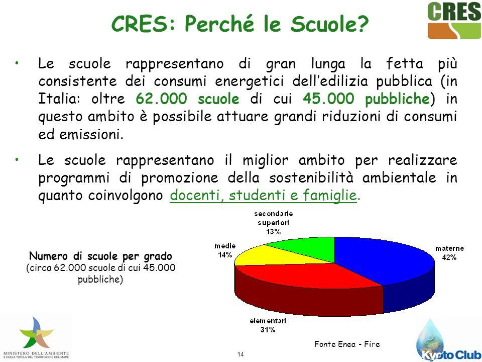 14 CRES: Perché le Scuole.