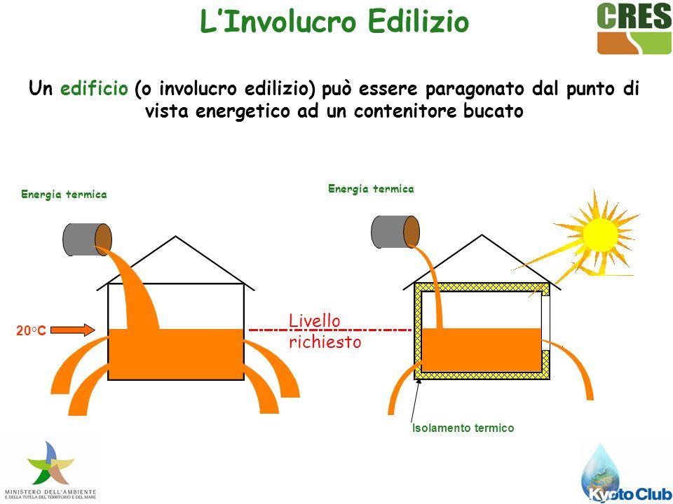 Un edificio (o involucro edilizio) può essere paragonato dal punto di vista energetico ad un contenitore bucato Livello richiesto Energia termica Isolamento termico 20°C LInvolucro Edilizio