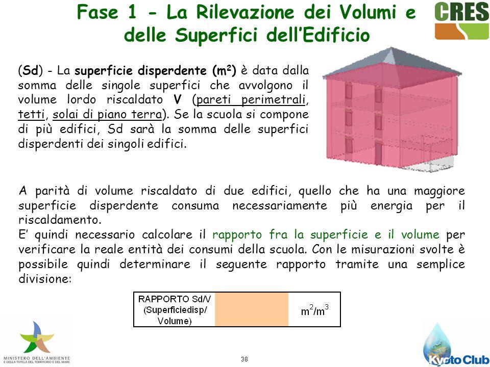 38 (Sd) - La superficie disperdente (m 2 ) è data dalla somma delle singole superfici che avvolgono il volume lordo riscaldato V (pareti perimetrali, tetti, solai di piano terra).