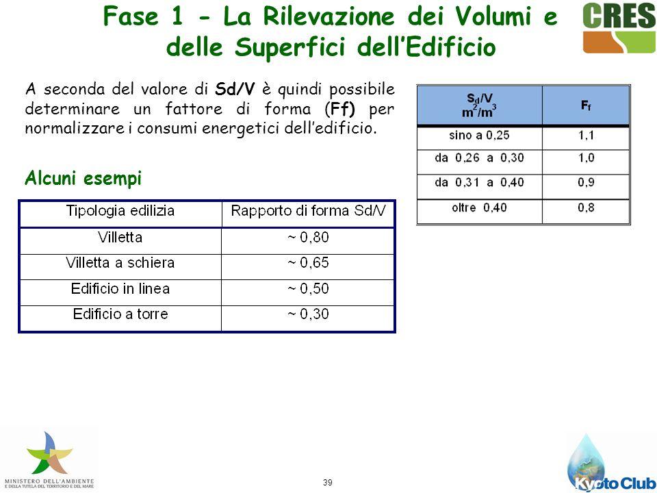39 A seconda del valore di Sd/V è quindi possibile determinare un fattore di forma (Ff) per normalizzare i consumi energetici delledificio.