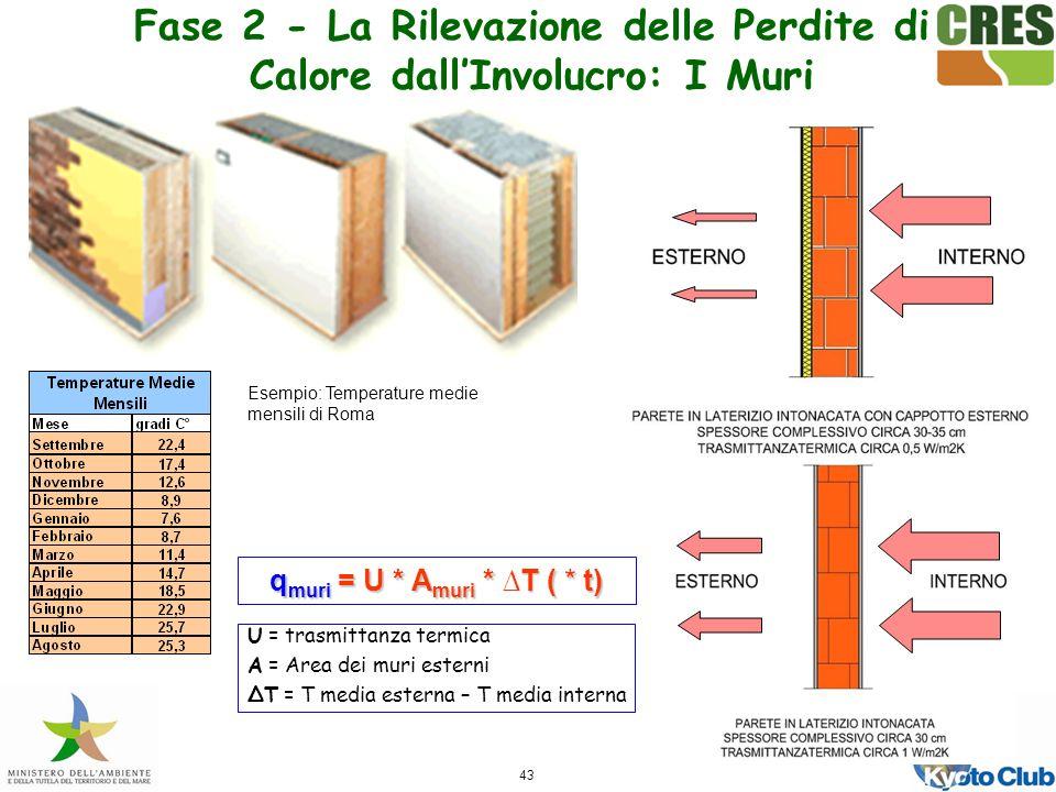 43 q muri = U * A muri * T ( * t) U = trasmittanza termica A = Area dei muri esterni T = T media esterna – T media interna Esempio: Temperature medie mensili di Roma Fase 2 - La Rilevazione delle Perdite di Calore dallInvolucro: I Muri