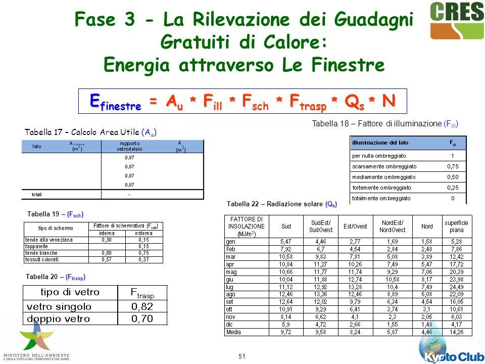51 Tabella 17 – Calcolo Area Utile (A u ) Tabella 18 – Fattore di illuminazione (F ill ) Tabella 19 – (F sch ) Tabella 20 – (F trasp ) Tabella 22 – Radiazione solare (Q s ) E finestre = A u * F ill * * F trasp * Q s * N E finestre = A u * F ill * F sch * F trasp * Q s * N Fase 3 - La Rilevazione dei Guadagni Gratuiti di Calore: Energia attraverso Le Finestre
