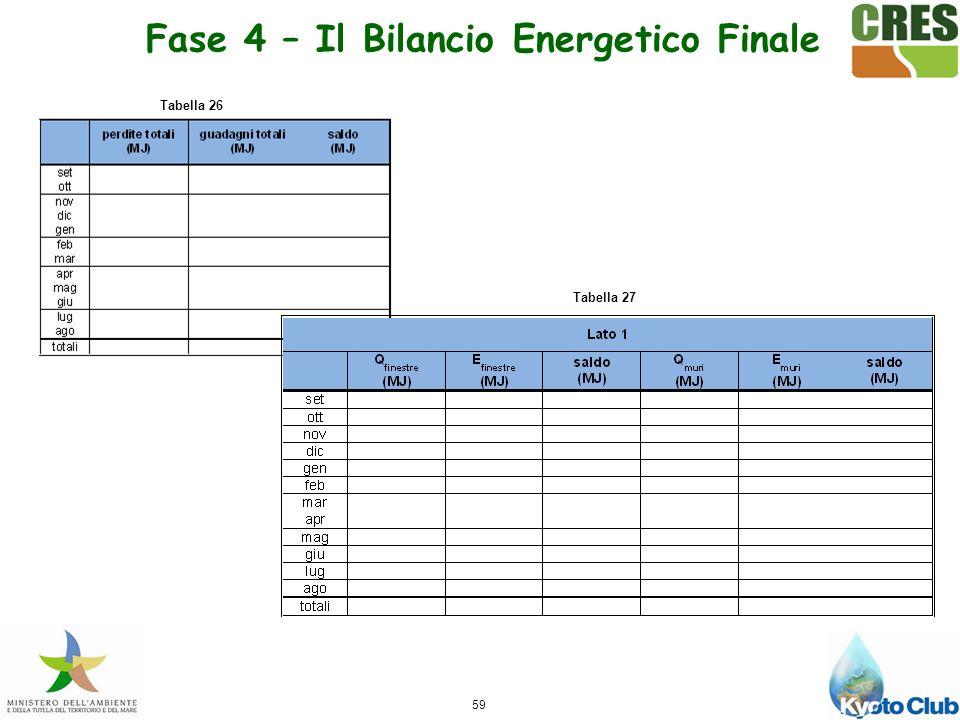 59 Tabella 27 Tabella 26 Fase 4 – Il Bilancio Energetico Finale