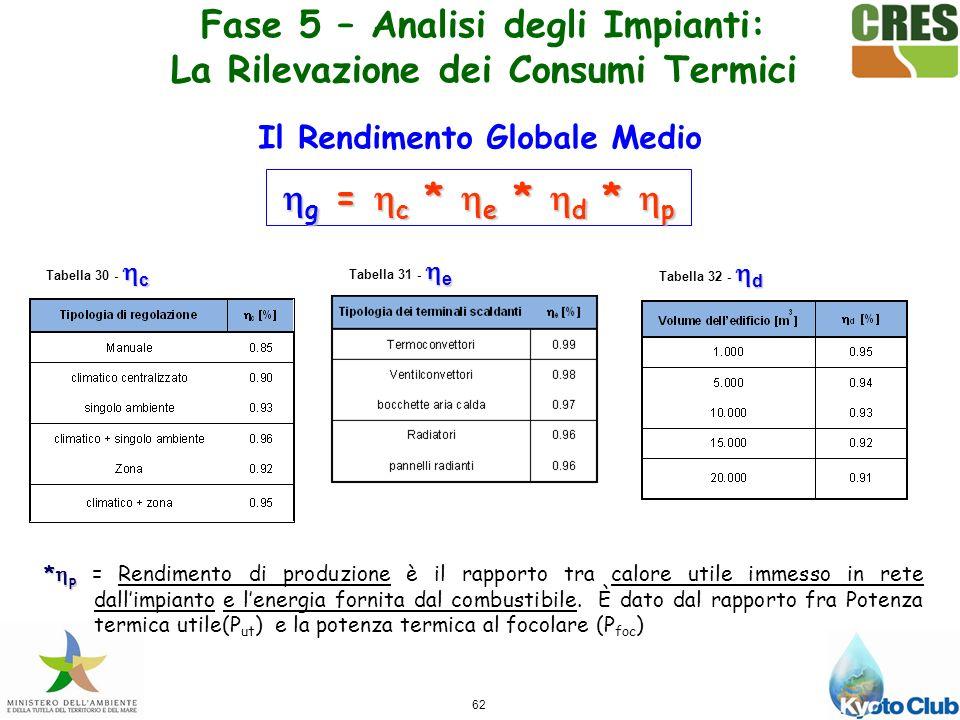 62 c Tabella 30 - c g = c * e * d * p g = c * e * d * p e Tabella 31 - e d Tabella 32 - d Fase 5 – Analisi degli Impianti: La Rilevazione dei Consumi Termici Il Rendimento Globale Medio * p * p = Rendimento di produzione è il rapporto tra calore utile immesso in rete dallimpianto e lenergia fornita dal combustibile.