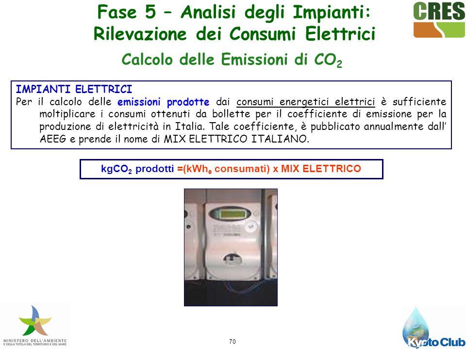 70 IMPIANTI ELETTRICI Per il calcolo delle emissioni prodotte dai consumi energetici elettrici è sufficiente moltiplicare i consumi ottenuti da bollette per il coefficiente di emissione per la produzione di elettricità in Italia.