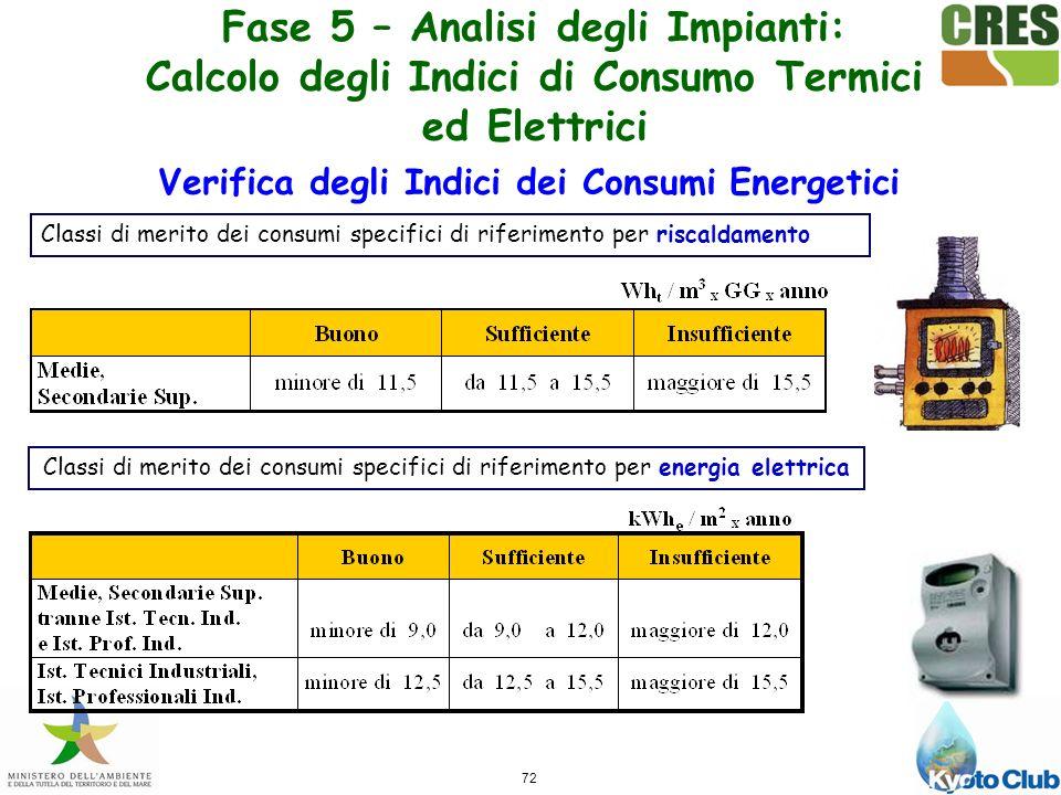 72 Verifica degli Indici dei Consumi Energetici Classi di merito dei consumi specifici di riferimento per riscaldamento Classi di merito dei consumi specifici di riferimento per energia elettrica Fase 5 – Analisi degli Impianti: Calcolo degli Indici di Consumo Termici ed Elettrici