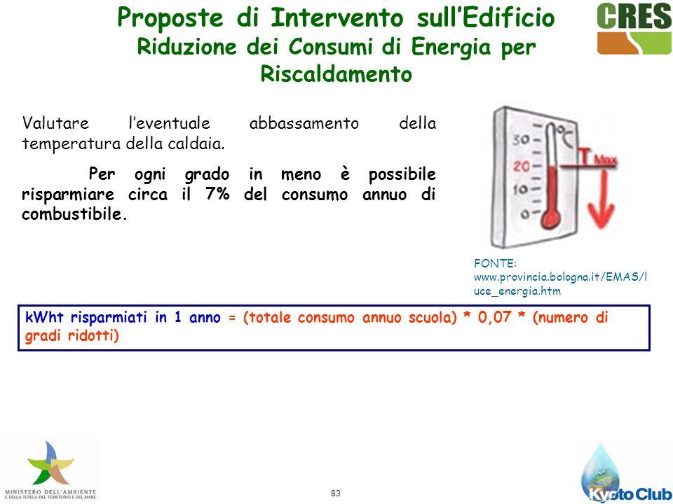 83 FONTE: www.provincia.bologna.it/EMAS/l uce_energia.htm Valutare leventuale abbassamento della temperatura della caldaia.