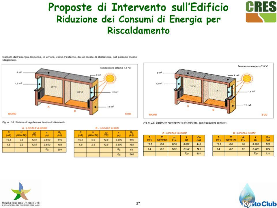 87 Proposte di Intervento sullEdificio Riduzione dei Consumi di Energia per Riscaldamento