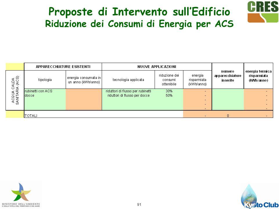 91 Proposte di Intervento sullEdificio Riduzione dei Consumi di Energia per ACS